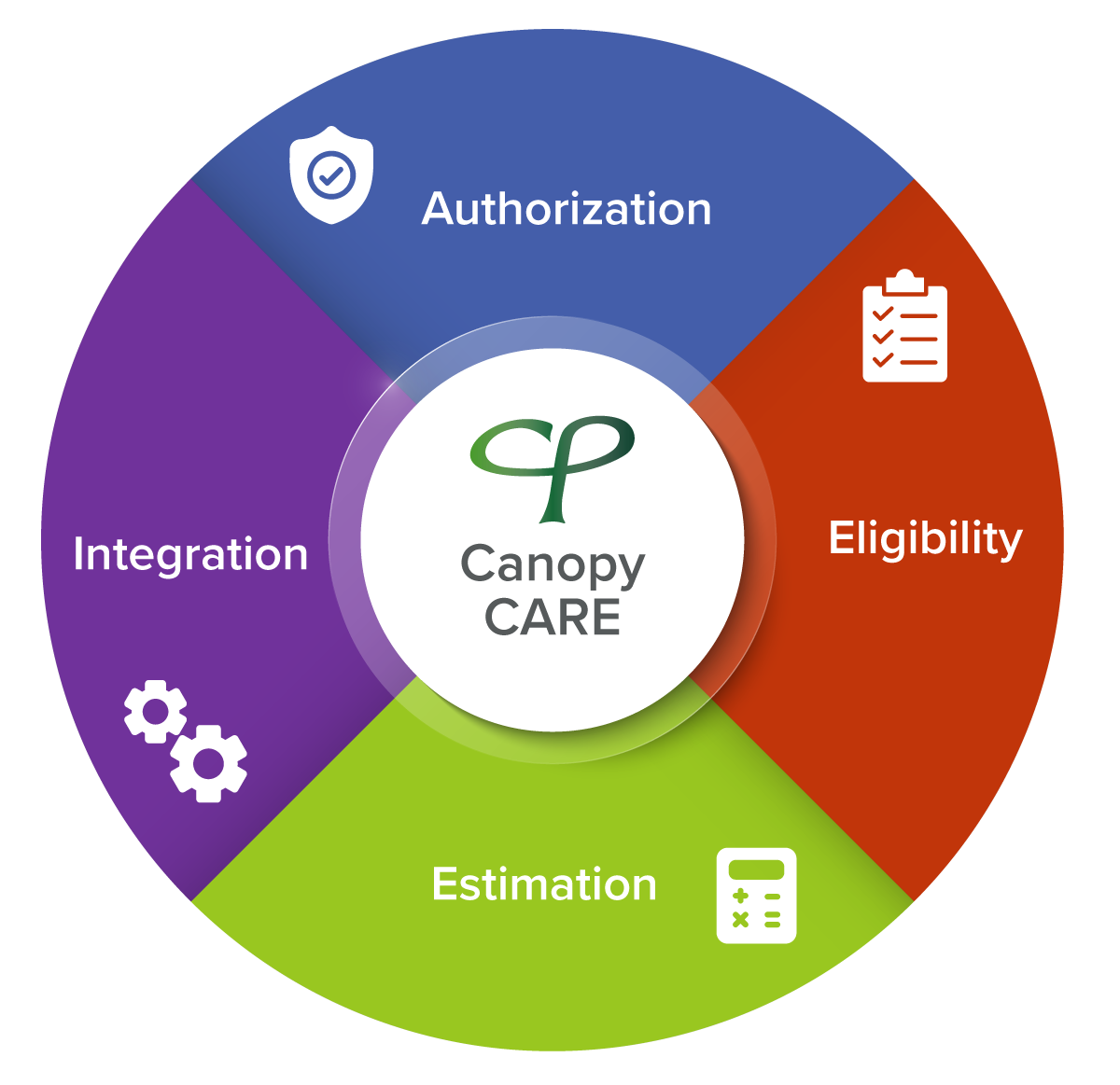 Canopy CARE